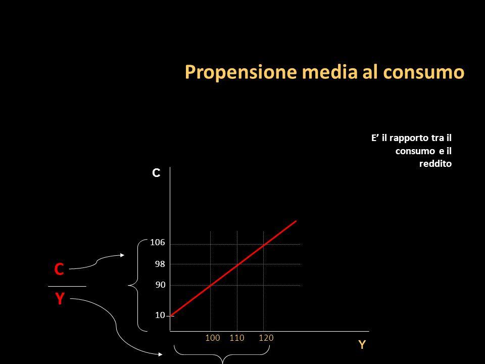 Propensione media al consumo C Y 100110120 90 106 98 10 C Y E il rapporto tra il consumo e il reddito