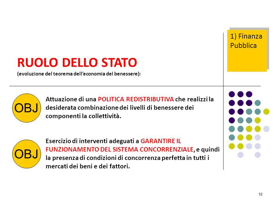 10 RUOLO DELLO STATO (evoluzione del teorema delleconomia del benessere): OBJ Attuazione di una POLITICA REDISTRIBUTIVA che realizzi la desiderata com