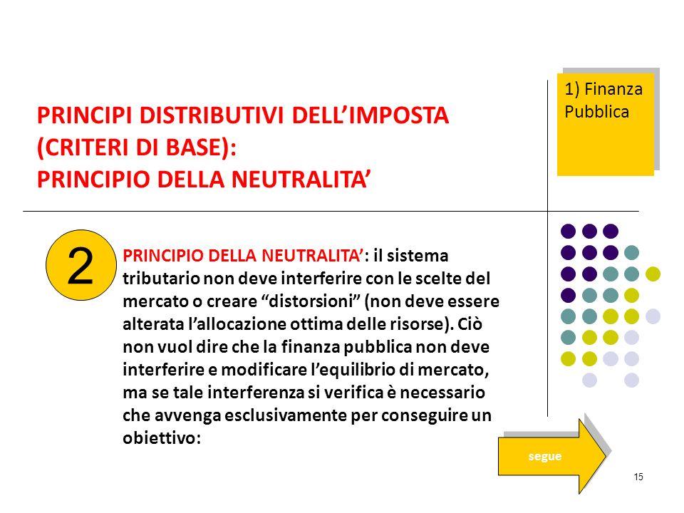 15 PRINCIPI DISTRIBUTIVI DELLIMPOSTA (CRITERI DI BASE): PRINCIPIO DELLA NEUTRALITA PRINCIPIO DELLA NEUTRALITA: il sistema tributario non deve interfer