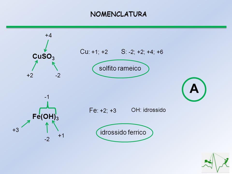 NOMENCLATURA CuSO 3 -2+2 +4 Cu : +1; +2 S : -2; +2; +4; +6 solfito rameico Fe(OH) 3 -2 +1 +3 Fe : +2; +3 OH: idrossido idrossido ferrico A