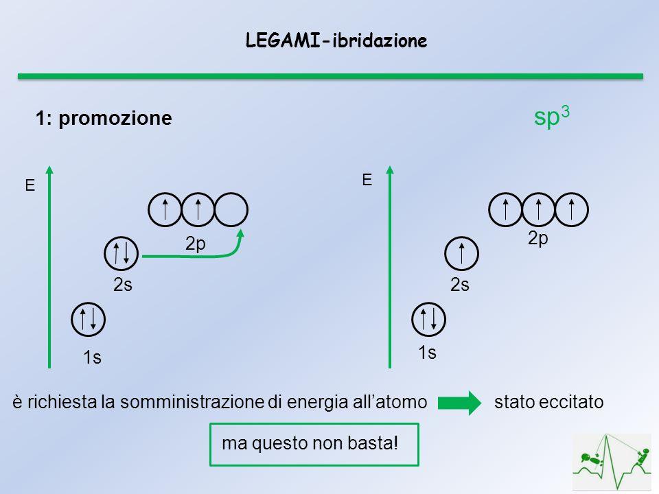 LEGAMI-ibridazione E 2p 2s 1s E 2s 2p 1: promozione è richiesta la somministrazione di energia allatomostato eccitato ma questo non basta! sp 3