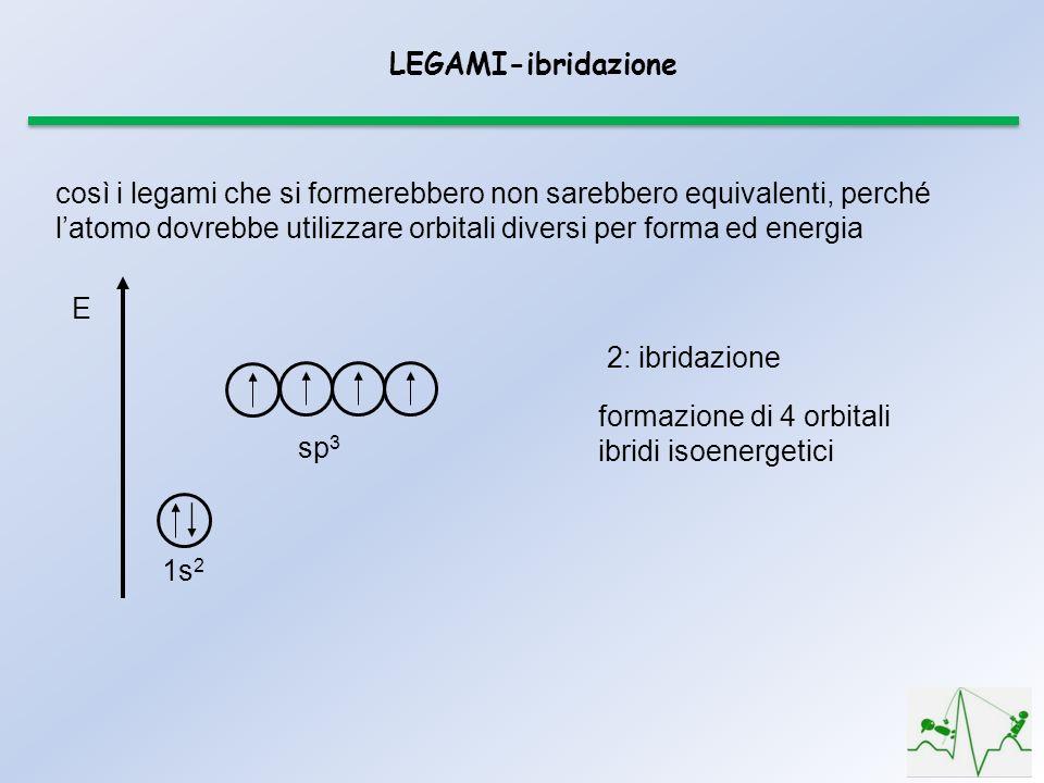 LEGAMI-ibridazione così i legami che si formerebbero non sarebbero equivalenti, perché latomo dovrebbe utilizzare orbitali diversi per forma ed energia E sp 3 1s 2 formazione di 4 orbitali ibridi isoenergetici 2: ibridazione