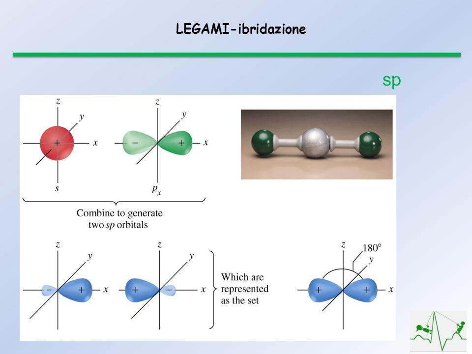 LEGAMI-ibridazione sp