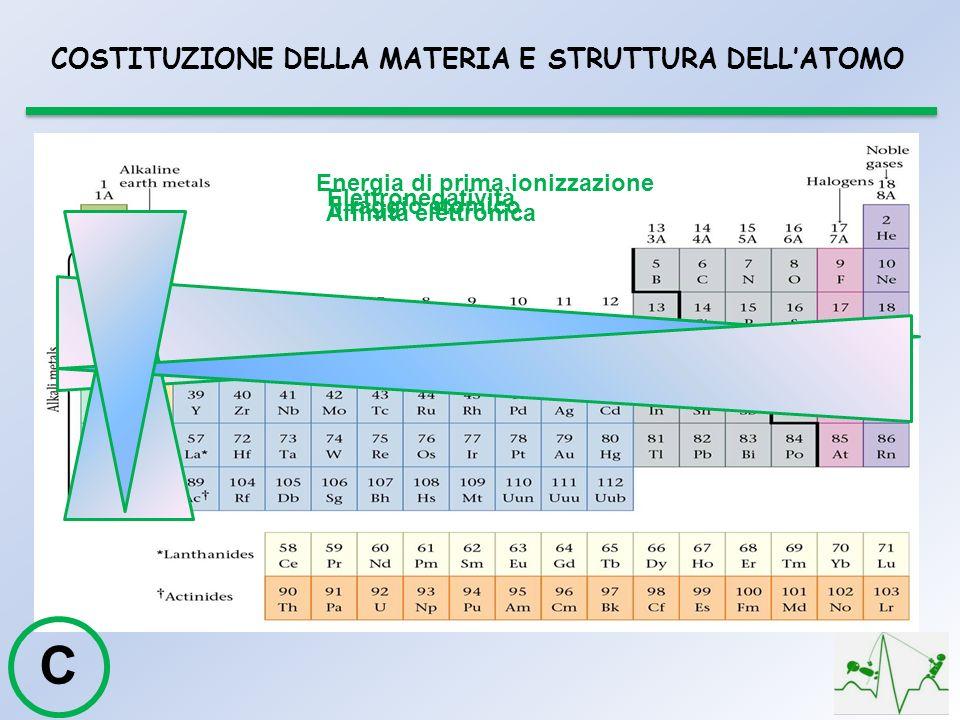 Il raggio atomico Energia di prima ionizzazione Affinità elettronica Elettronegatività C