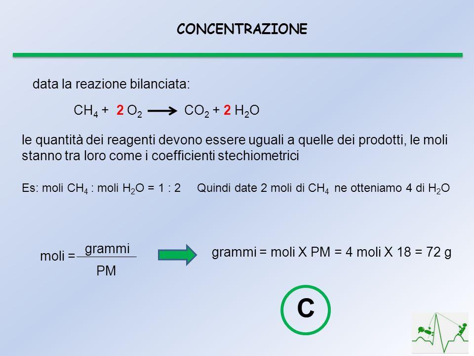 CONCENTRAZIONE data la reazione bilanciata: le quantità dei reagenti devono essere uguali a quelle dei prodotti, le moli stanno tra loro come i coefficienti stechiometrici Es: moli CH 4 : moli H 2 O = 1 : 2 CH 4 + 2 O 2 CO 2 + 2 H 2 O Quindi date 2 moli di CH 4 ne otteniamo 4 di H 2 O moli = grammi PM grammi = moli X PM = 4 moli X 18 = 72 g C