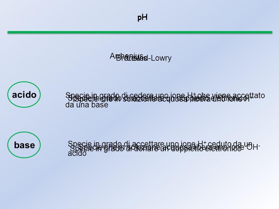 pH Arrhenius Specie che in soluzione acquosa libera uno ione H + Specie che in soluzione acquosa libera uno ione OH - Specie in grado di cedere uno ione H + che viene accettato da una base Brǿnsted-Lowry Specie in grado di accettare uno ione H + ceduto da un acido Lewis Specie in grado di accettare un doppietto elettronico Specie in grado di donare un doppietto elettronico acido base