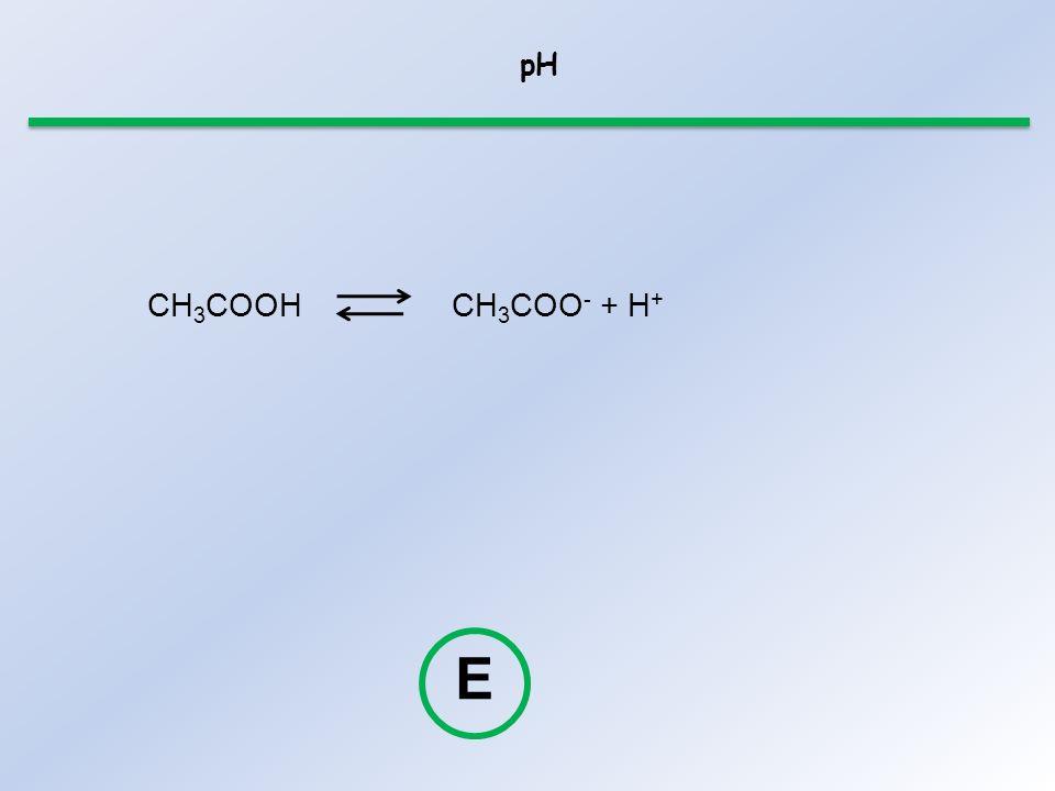 pH CH 3 COOHCH 3 COO - + H + E