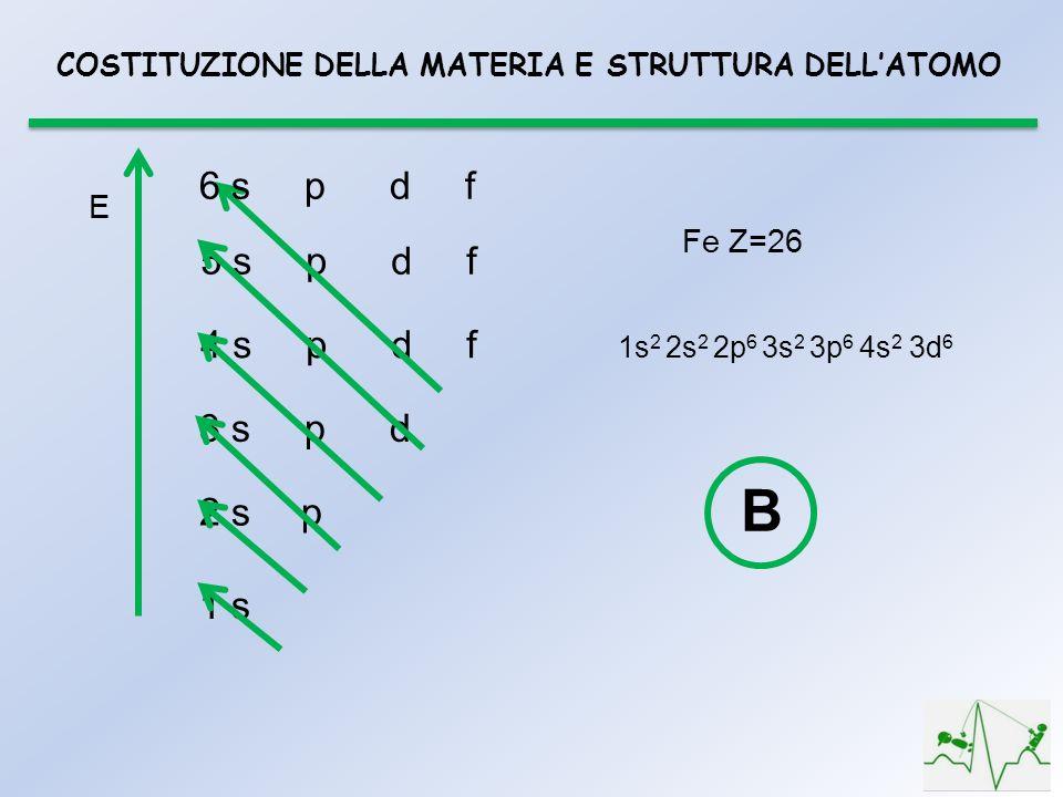 COSTITUZIONE DELLA MATERIA E STRUTTURA DELLATOMO 1 s 2 s p 3 s p d 4 s p d f 5 s p d f 6 s p d f 1s 2 2s 2 2p 6 3s 2 3p 6 4s 2 3d 6 Fe Z=26 B E