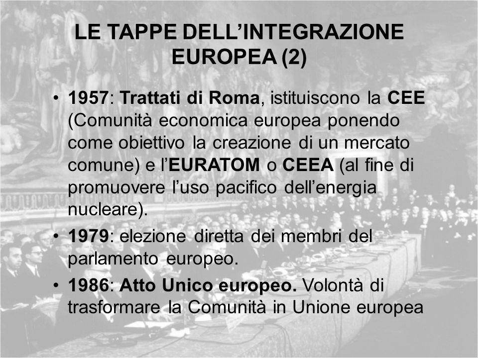 LE TAPPE DELLINTEGRAZIONE EUROPEA (2) 1957: Trattati di Roma, istituiscono la CEE (Comunità economica europea ponendo come obiettivo la creazione di u