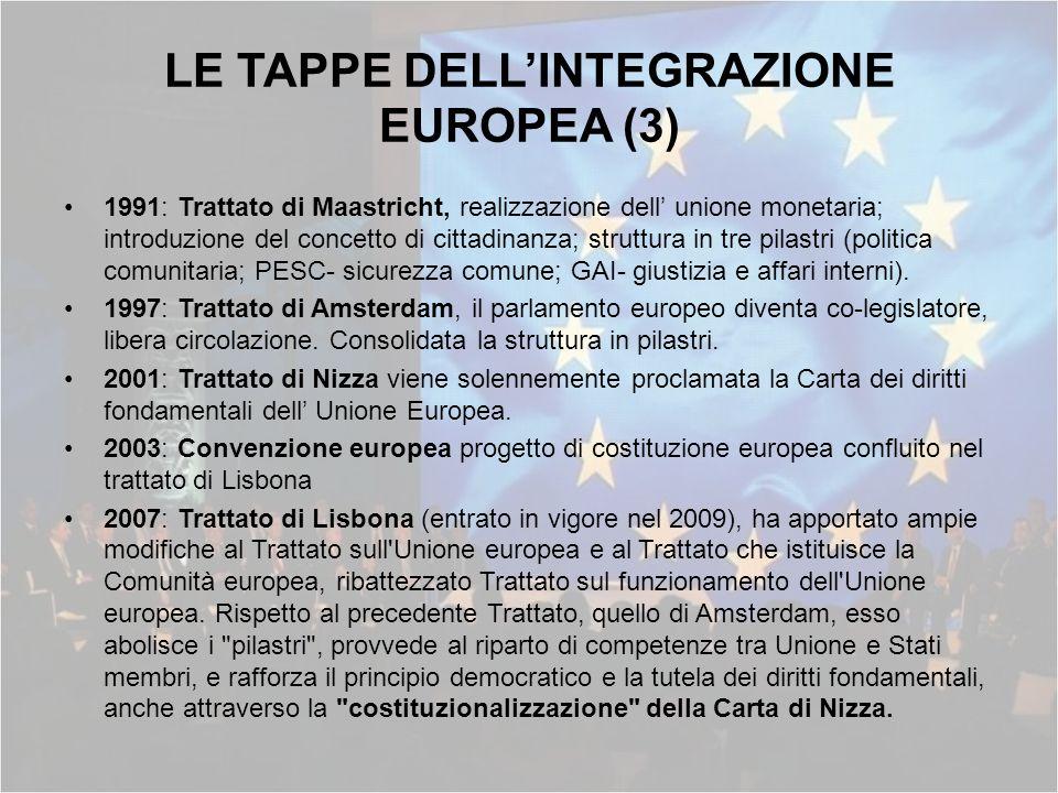 LE TAPPE DELLINTEGRAZIONE EUROPEA (3) 1991: Trattato di Maastricht, realizzazione dell unione monetaria; introduzione del concetto di cittadinanza; st
