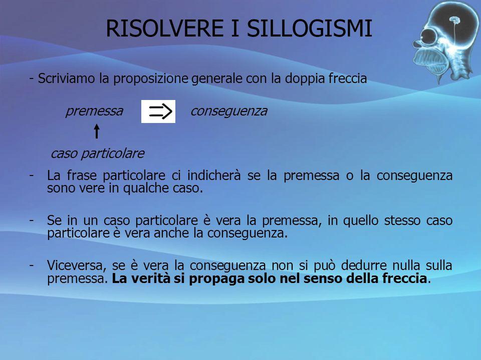RISOLVERE I SILLOGISMI - Scriviamo la proposizione generale con la doppia freccia -La frase particolare ci indicherà se la premessa o la conseguenza s