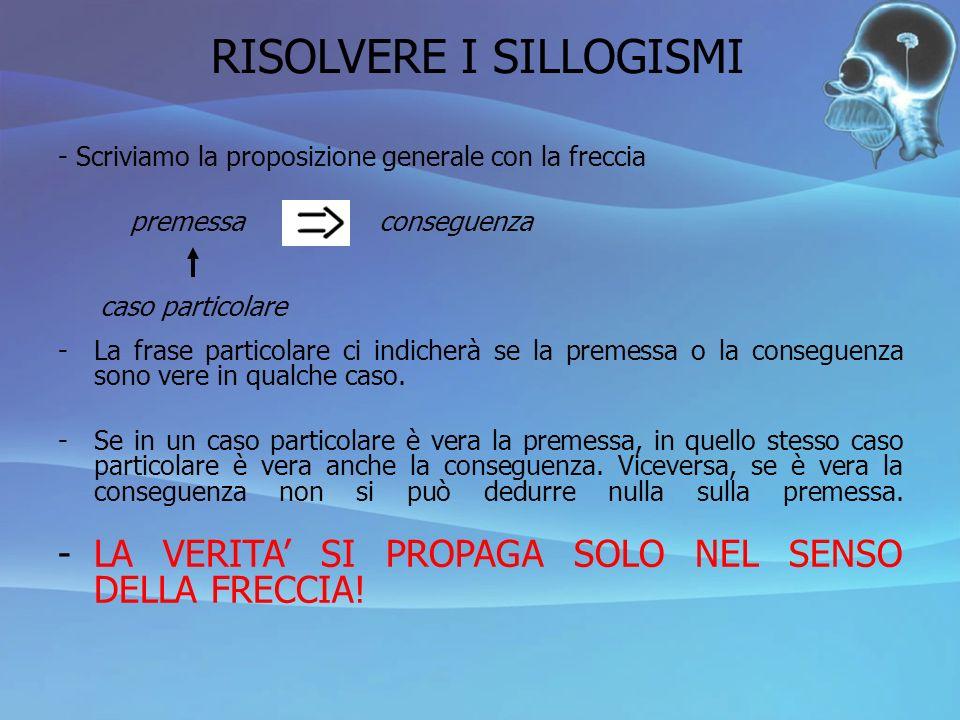 RISOLVERE I SILLOGISMI - Scriviamo la proposizione generale con la freccia -La frase particolare ci indicherà se la premessa o la conseguenza sono ver
