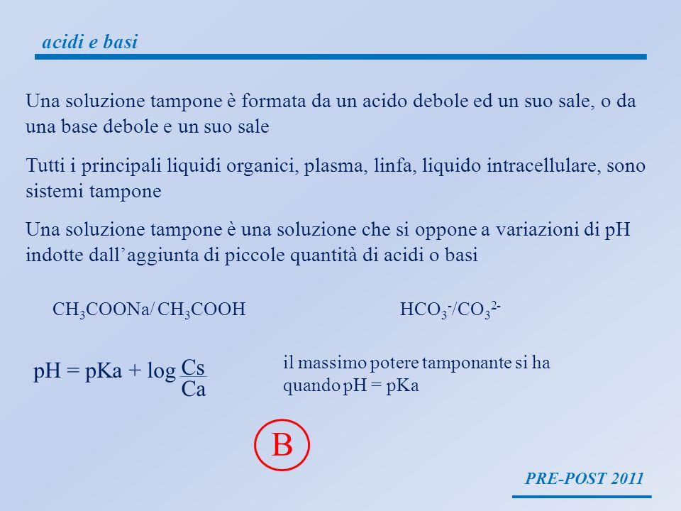 PRE-POST 2011 acidi e basi Una soluzione tampone è una soluzione che si oppone a variazioni di pH indotte dallaggiunta di piccole quantità di acidi o