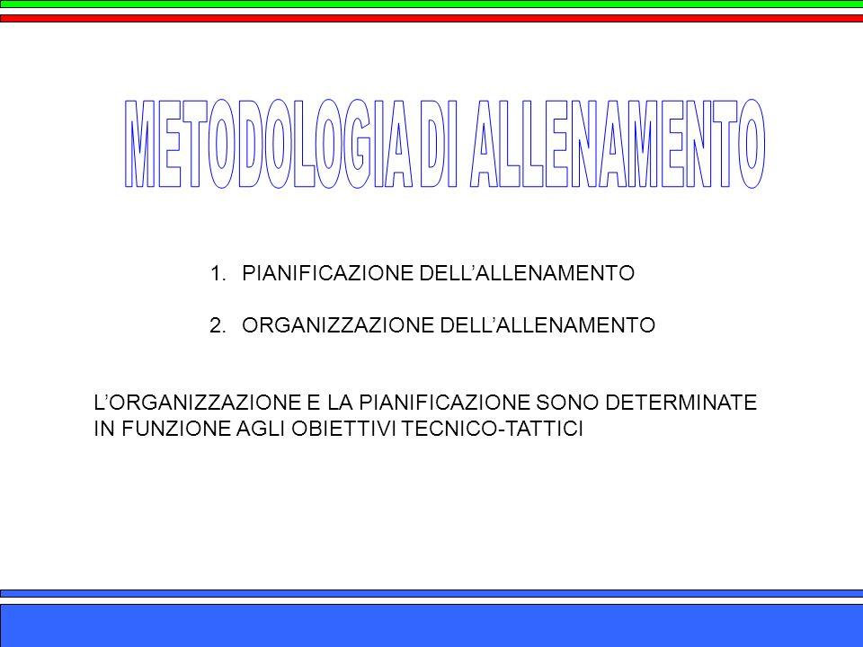 1.PIANIFICAZIONE DELLALLENAMENTO 2.ORGANIZZAZIONE DELLALLENAMENTO LORGANIZZAZIONE E LA PIANIFICAZIONE SONO DETERMINATE IN FUNZIONE AGLI OBIETTIVI TECN