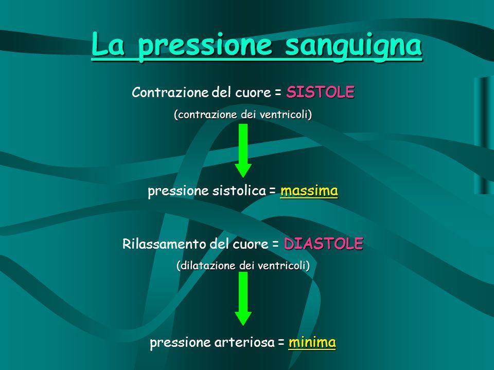 SISTOLE Contrazione del cuore = SISTOLE (contrazione dei ventricoli) massima pressione sistolica = massima DIASTOLE Rilassamento del cuore = DIASTOLE (dilatazione dei ventricoli) minima pressione arteriosa = minima La pressione sanguigna