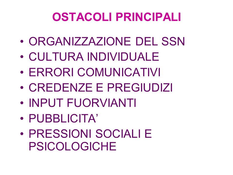 OSTACOLI PRINCIPALI ORGANIZZAZIONE DEL SSN CULTURA INDIVIDUALE ERRORI COMUNICATIVI CREDENZE E PREGIUDIZI INPUT FUORVIANTI PUBBLICITA PRESSIONI SOCIALI