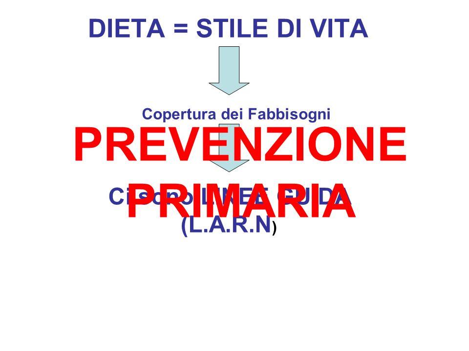 DIETA = STILE DI VITA Copertura dei Fabbisogni Ci sono LINEE GUIDA (L.A.R.N ) PREVENZIONE PRIMARIA