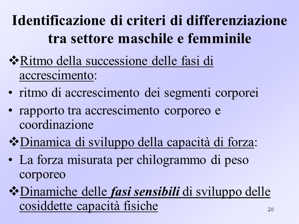 20 Identificazione di criteri di differenziazione tra settore maschile e femminile Ritmo della successione delle fasi di accrescimento: ritmo di accre
