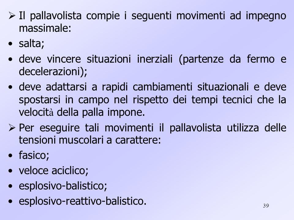 39 Il pallavolista compie i seguenti movimenti ad impegno massimale: salta; deve vincere situazioni inerziali (partenze da fermo e decelerazioni); dev