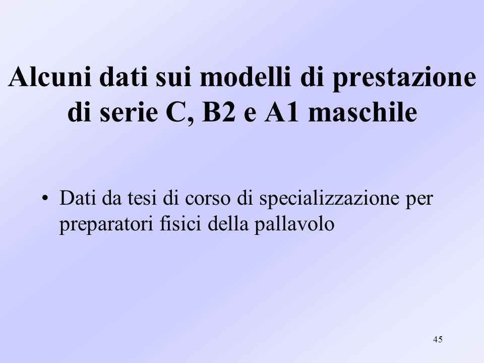 45 Alcuni dati sui modelli di prestazione di serie C, B2 e A1 maschile Dati da tesi di corso di specializzazione per preparatori fisici della pallavol