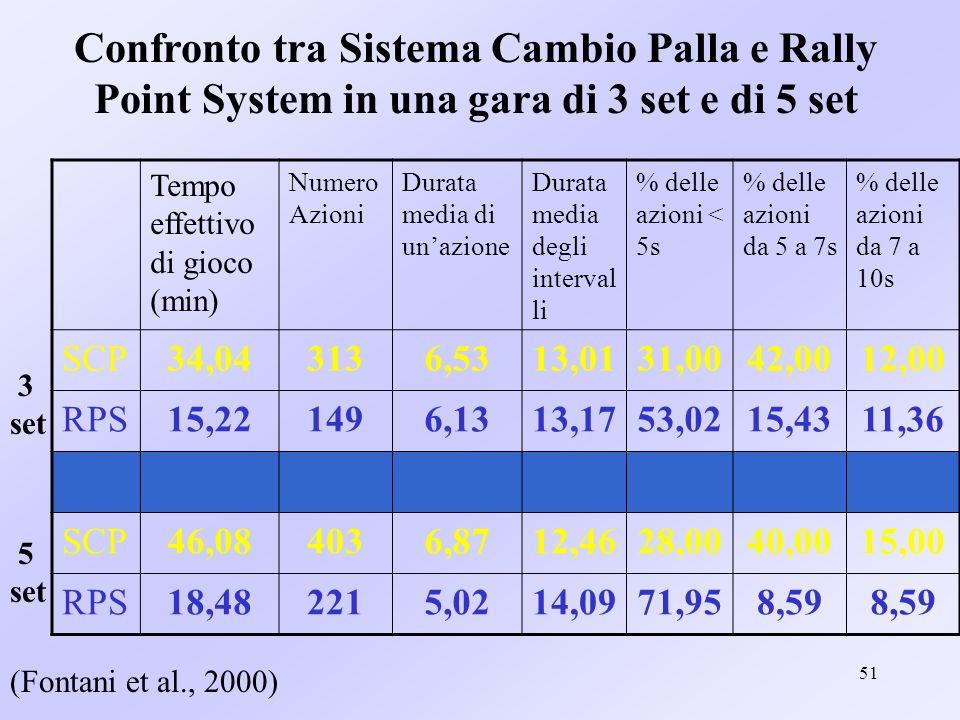 51 Confronto tra Sistema Cambio Palla e Rally Point System in una gara di 3 set e di 5 set Tempo effettivo di gioco (min) Numero Azioni Durata media d