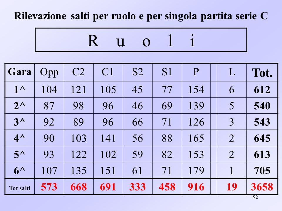 52 Rilevazione salti per ruolo e per singola partita serie C Gara OppC2C1S2S1PL Tot. 1^10412110545771546612 2^87989646691395540 3^92899666711263543 4^