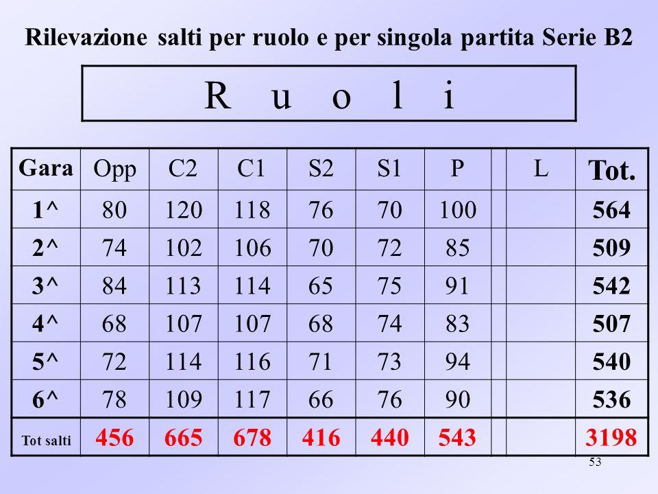 53 Rilevazione salti per ruolo e per singola partita Serie B2 Gara OppC2C1S2S1PL Tot. 1^801201187670100564 2^74102106707285509 3^84113114657591542 4^6