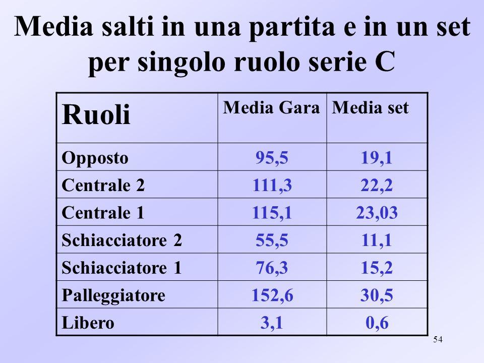54 Media salti in una partita e in un set per singolo ruolo serie C Ruoli Media GaraMedia set Opposto95,519,1 Centrale 2111,322,2 Centrale 1115,123,03