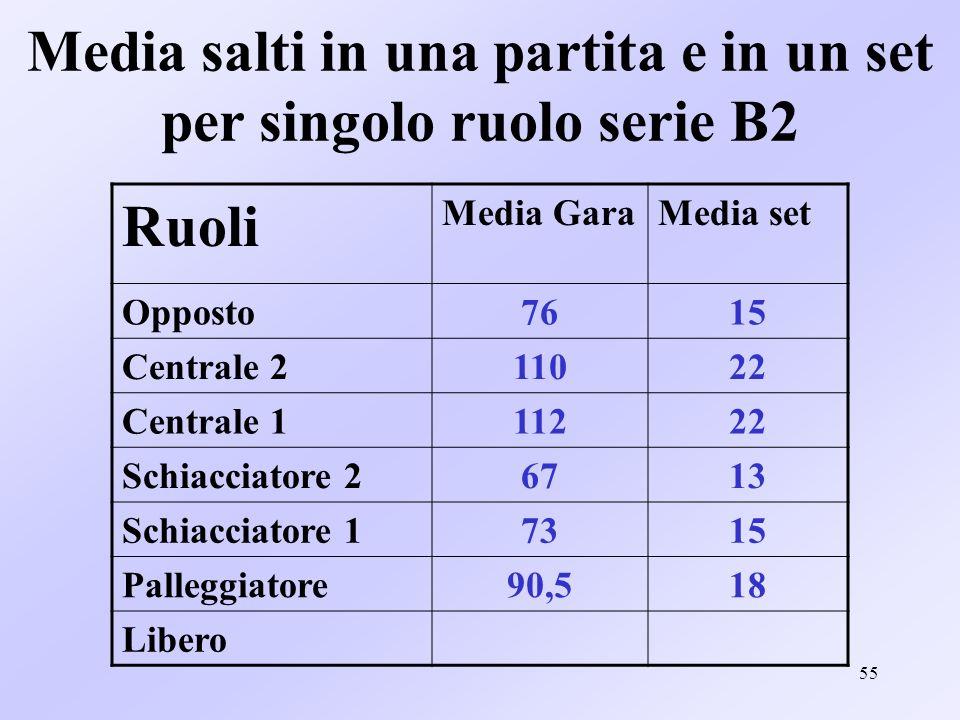 55 Media salti in una partita e in un set per singolo ruolo serie B2 Ruoli Media GaraMedia set Opposto7615 Centrale 211022 Centrale 111222 Schiacciato