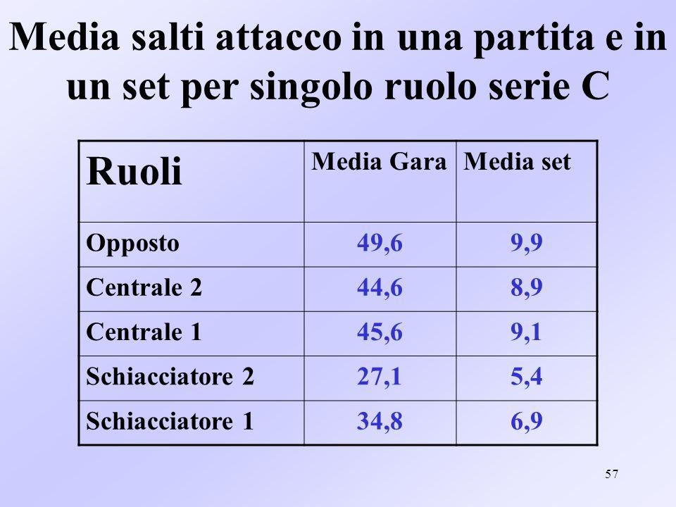 57 Media salti attacco in una partita e in un set per singolo ruolo serie C Ruoli Media GaraMedia set Opposto49,69,9 Centrale 244,68,9 Centrale 145,69