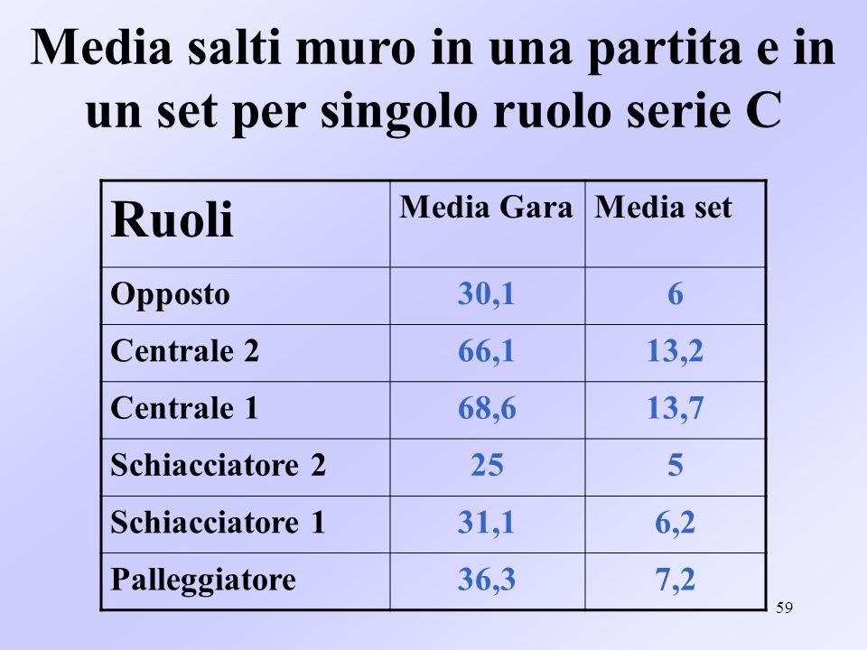 59 Media salti muro in una partita e in un set per singolo ruolo serie C Ruoli Media GaraMedia set Opposto30,16 Centrale 266,113,2 Centrale 168,613,7