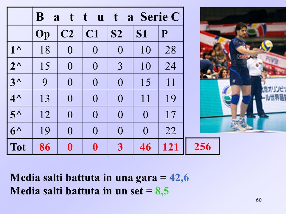 61 Media salti battuta in una partita e in un set per singolo ruolo serie C Media GaraMedia set Opp14,32,8 S20,50,1 S17,61,5 P20,14