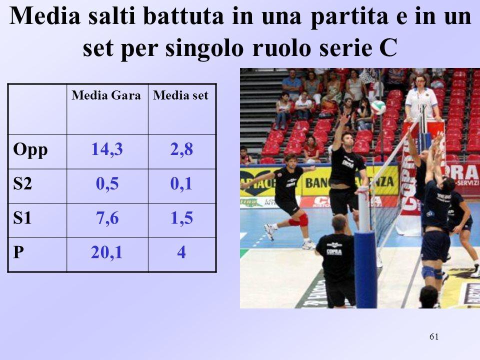 62 Altri tipi di salto Serie C OpC2C1S2S1PL 1^1110256 2^1103235 3^1002523 4^3014152 5^2103362 6^0035331 Tot 83517162419 92 Media salti altro in una gara = 15,3 Media salti altro in un set = 3,06