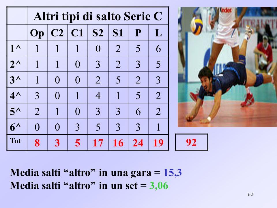 63 Media salti altro in una partita e in un set per singolo ruolo serie C Media Gara Media set Opp1,30,2 C20,50,1 C10,80,1 S22,80,5 S12,60,5 P40,8 L3,10,6