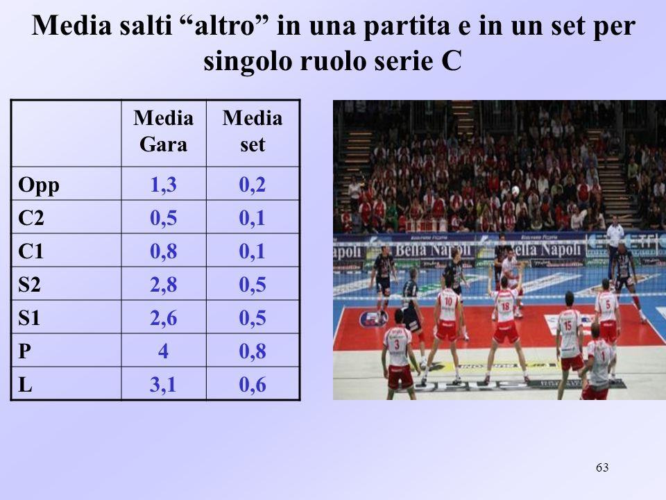 63 Media salti altro in una partita e in un set per singolo ruolo serie C Media Gara Media set Opp1,30,2 C20,50,1 C10,80,1 S22,80,5 S12,60,5 P40,8 L3,