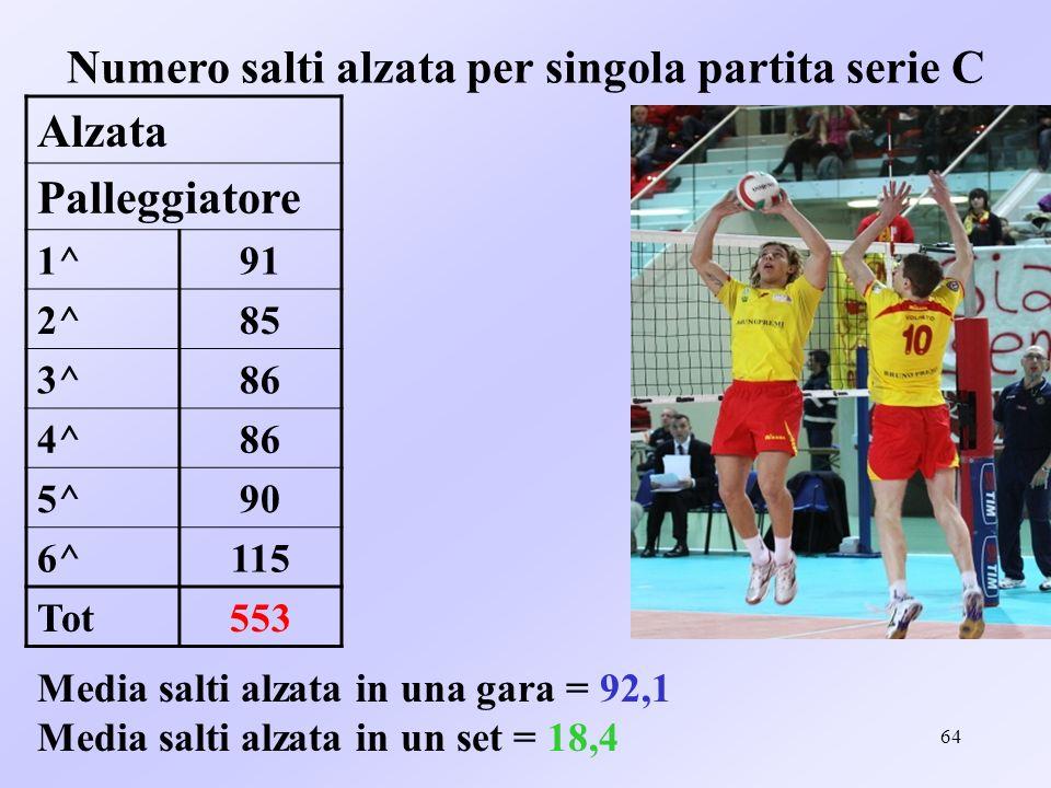 64 Numero salti alzata per singola partita serie C Alzata Palleggiatore 1^91 2^85 3^86 4^86 5^90 6^115 Tot553 Media salti alzata in una gara = 92,1 Me