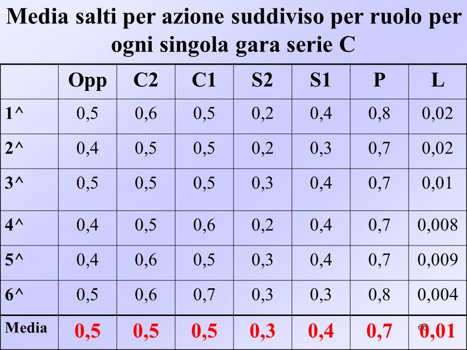66 Media salti per azione suddiviso per ruolo per ogni singola gara serie C OppC2C1S2S1PL 1^0,50,60,50,20,40,80,02 2^0,40,5 0,20,30,70,02 3^0,5 0,30,4