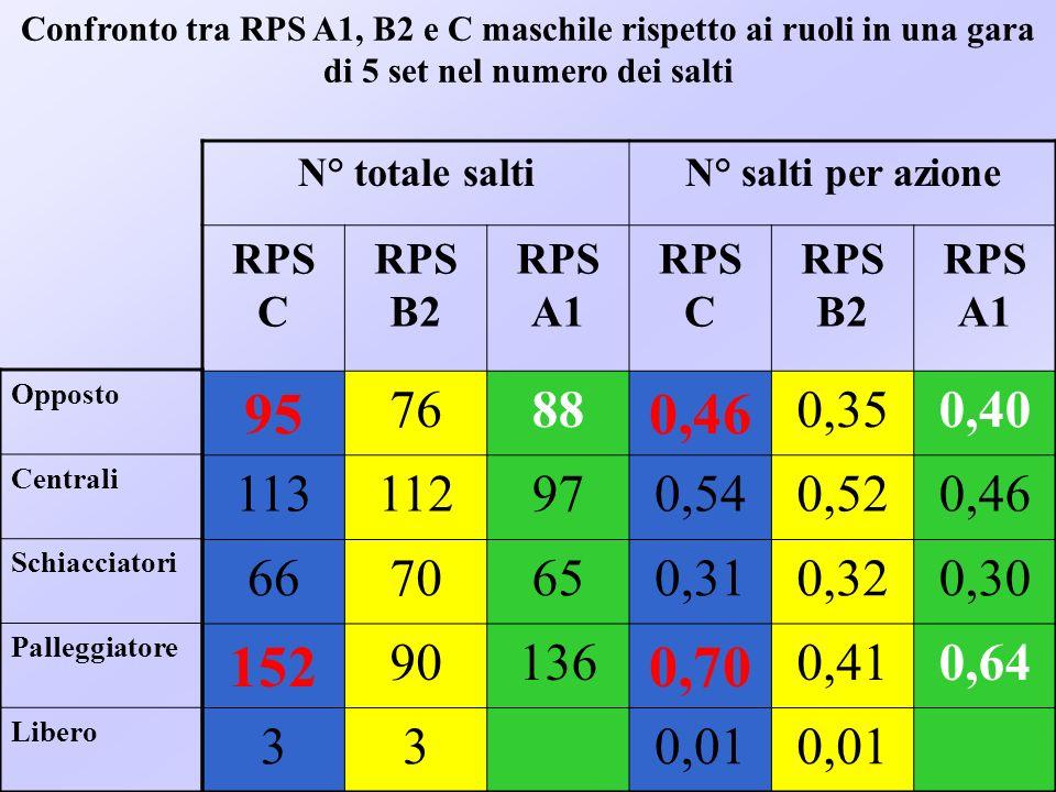 69 Confronto tra SCP ed RPS rispetto ai ruoli in una gara di 5 set nel numero dei salti (Fontani et al., 2000) N° totale saltiN° salti per azione SCPRPSSCPRPS 127 88 0,43 0,40 167970,570,46 115650,390,30 149 136 0,51 0,64 Opposto Centrali Schiacciatori Palleggiatore