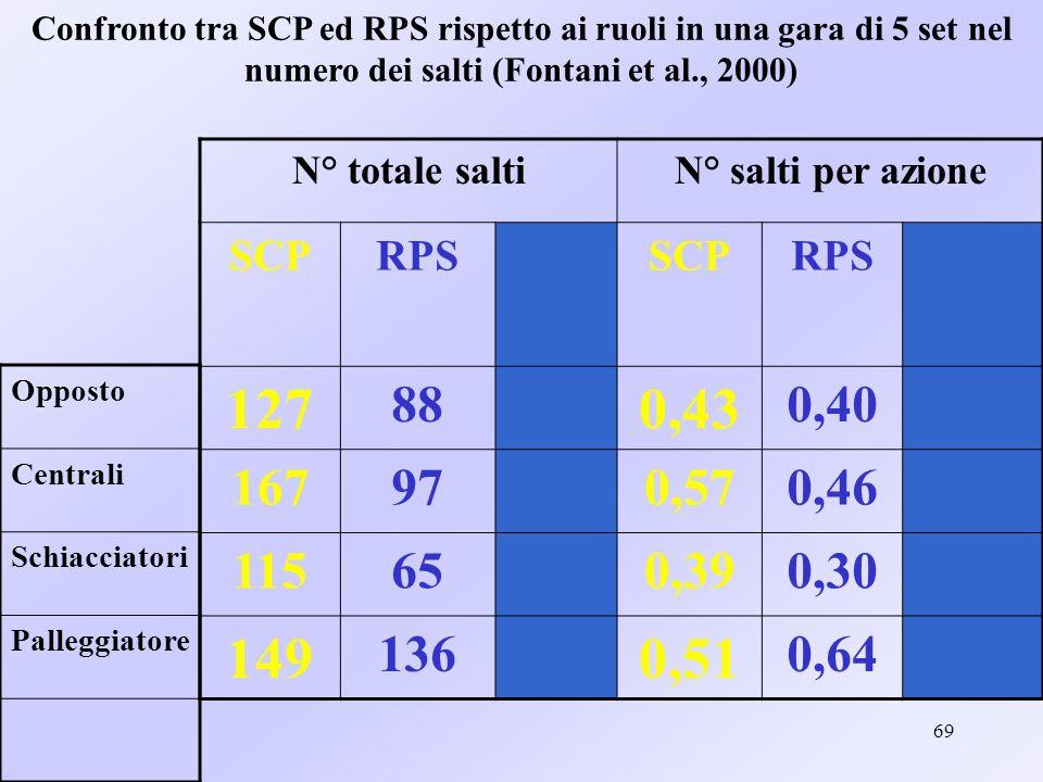 69 Confronto tra SCP ed RPS rispetto ai ruoli in una gara di 5 set nel numero dei salti (Fontani et al., 2000) N° totale saltiN° salti per azione SCPR