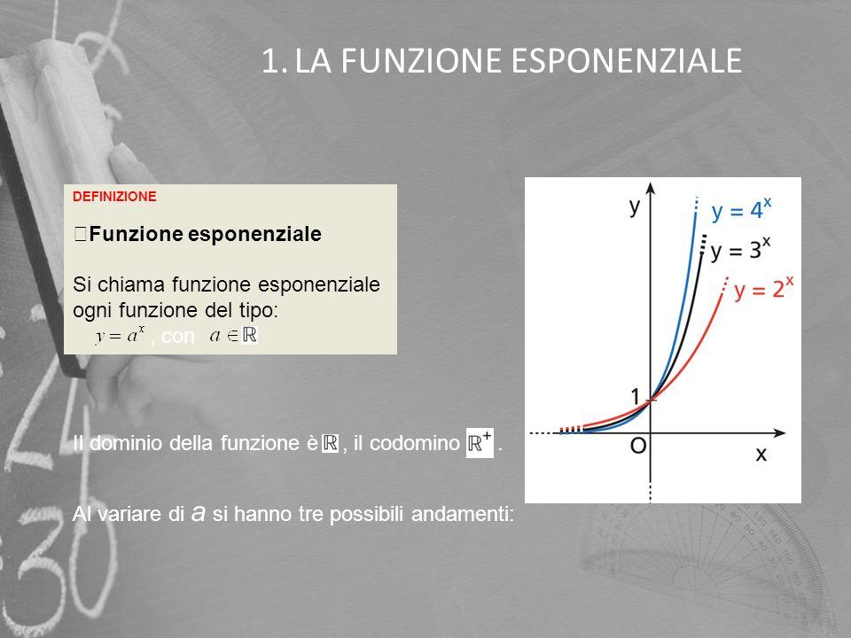 1.LA FUNZIONE ESPONENZIALE DEFINIZIONE Funzione esponenziale Si chiama funzione esponenziale ogni funzione del tipo:, con Il dominio della funzione è,