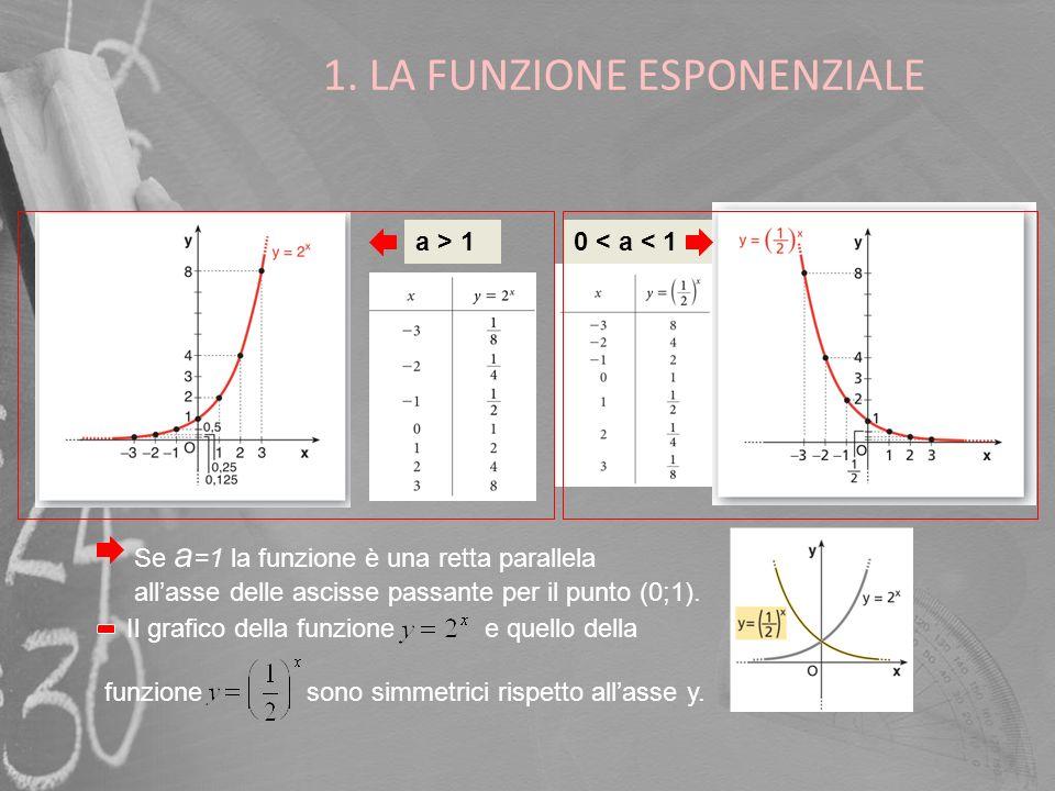 1. LA FUNZIONE ESPONENZIALE a > 1 Se a =1 la funzione è una retta parallela allasse delle ascisse passante per il punto (0;1). Il grafico della funzio