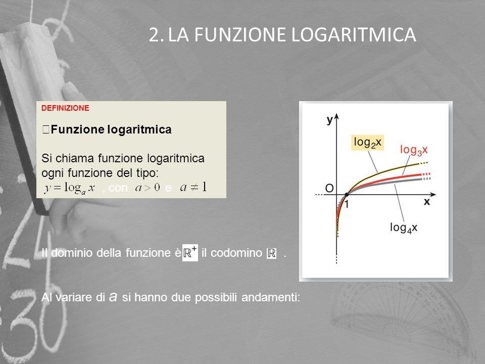 2.LA FUNZIONE LOGARITMICA DEFINIZIONE Funzione logaritmica Si chiama funzione logaritmica ogni funzione del tipo:, con e Il dominio della funzione è,