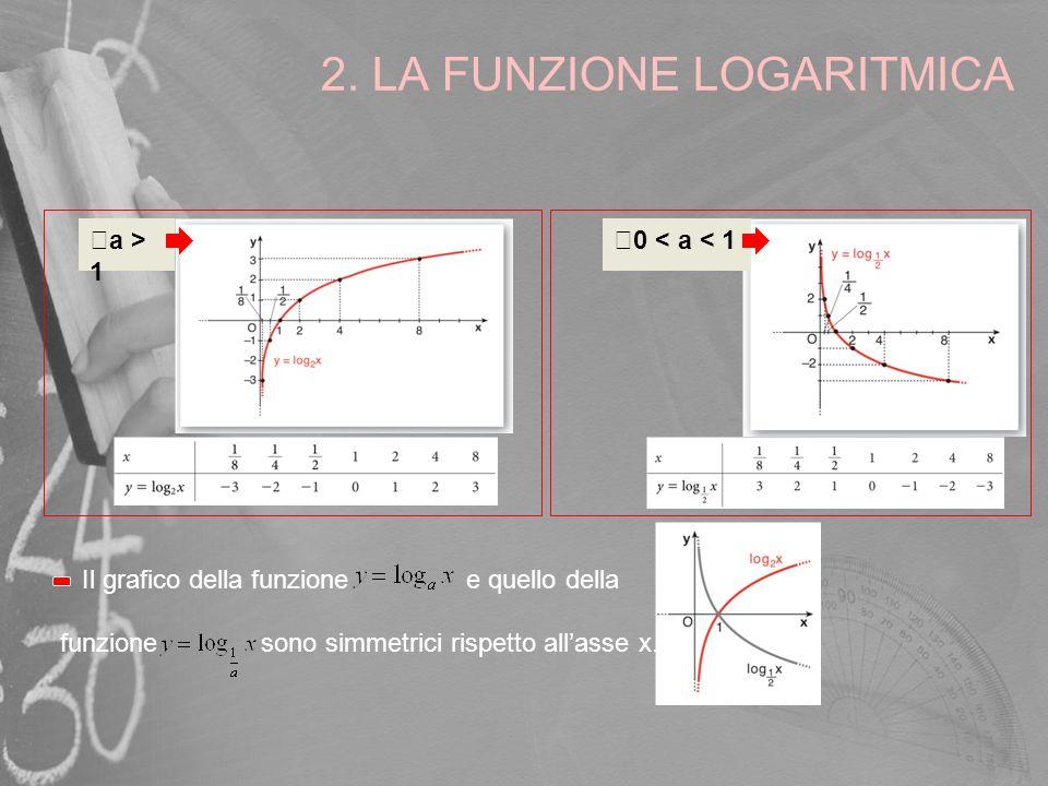 2. LA FUNZIONE LOGARITMICA a > 10 < a < 1 Il grafico della funzione e quello della funzione sono simmetrici rispetto allasse x.