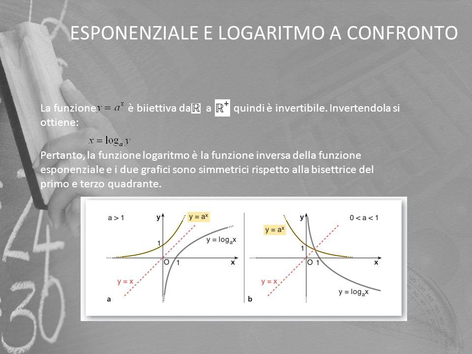 ESPONENZIALE E LOGARITMO A CONFRONTO La funzione è biiettiva da a, quindi è invertibile. Invertendola si ottiene: Pertanto, la funzione logaritmo è la