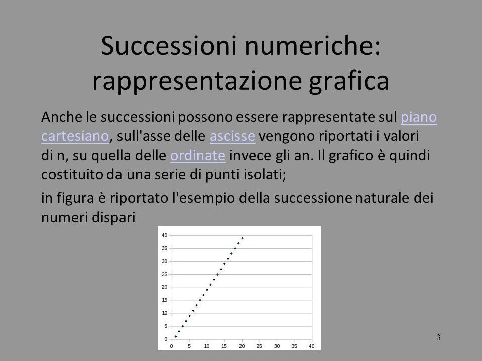 14 LE SUCCESSIONI In tutti e tre i casi si raccoglie sia a numeratore sia a denominatore la potenza di grado più elevato: Nel caso A) si ha Il numeratore diverge a e quindi la successione diverge a mentre il denominatore converge a –1 quindi la successione diverge a