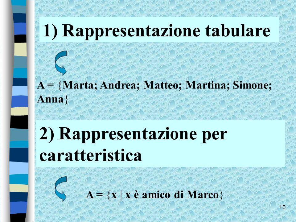 10 1) Rappresentazione tabulare A = {Marta; Andrea; Matteo; Martina; Simone; Anna} 2) Rappresentazione per caratteristica A = {x | x è amico di Marco}