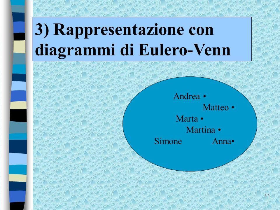 11 3) Rappresentazione con diagrammi di Eulero-Venn Andrea Matteo Marta Martina SimoneAnna
