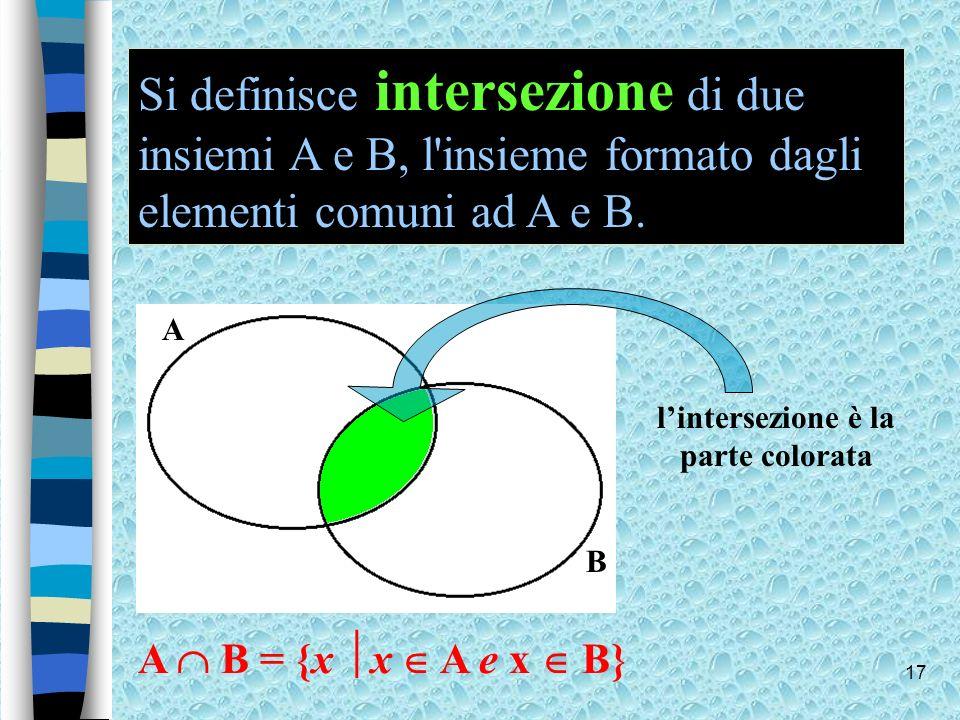 17 A B Si definisce intersezione di due insiemi A e B, l'insieme formato dagli elementi comuni ad A e B. lintersezione è la parte colorata A B = {x x