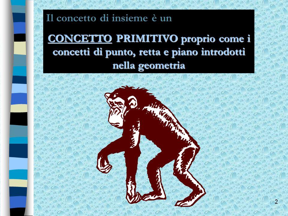2 Il concetto di insieme è un CONCETTOCONCETTO PRIMITIVO proprio come i concetti di punto, retta e piano introdotti nella geometria CONCETTO