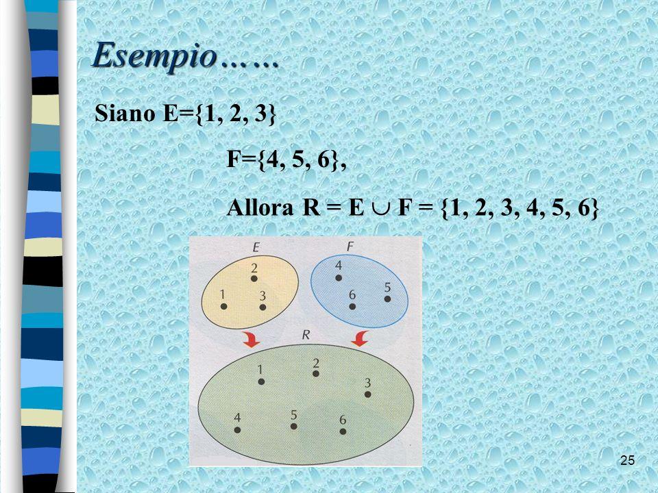 25 Esempio…… Siano E={1, 2, 3} F={4, 5, 6}, Allora R = E F = {1, 2, 3, 4, 5, 6}